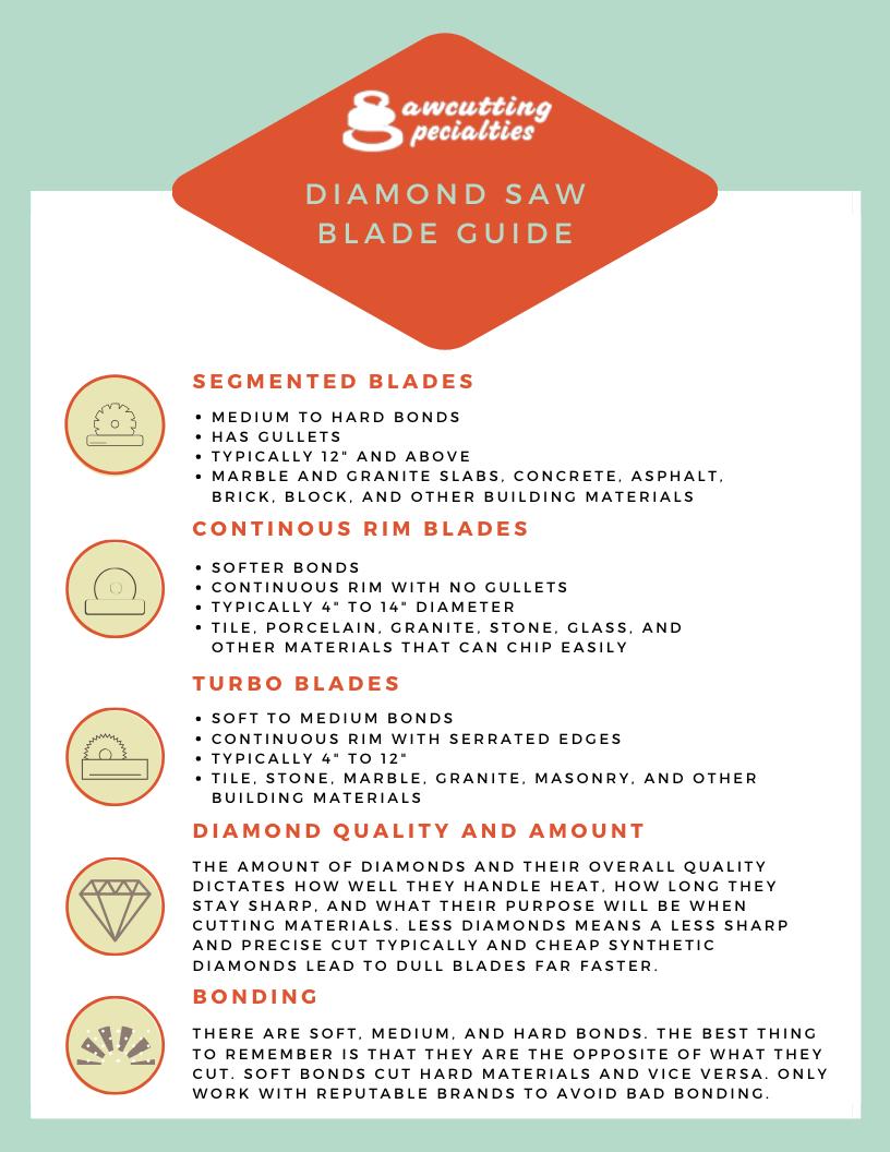 Diamond Saw blade Guide